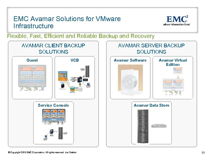 EMC Avamar Solutions for VMware Infrastructure Flexible, Fast, Efficient and Reliable Backup and Recovery