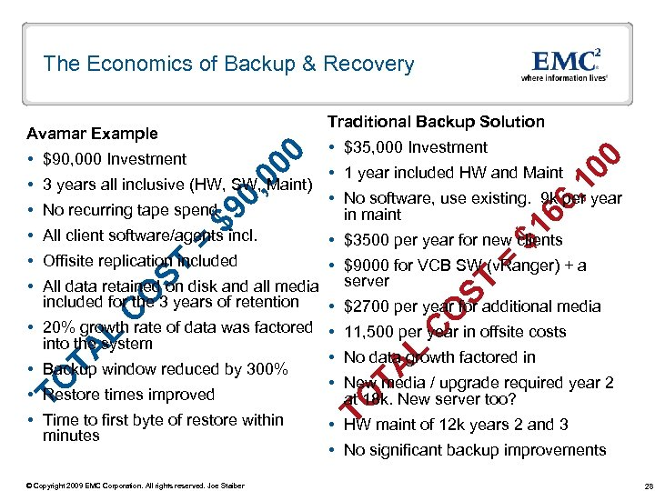 The Economics of Backup & Recovery $9 No recurring tape spend = All client