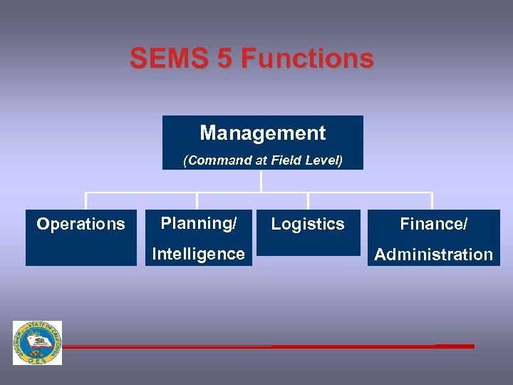 SEMS 5 Functions Management (Command at Field Level) Operations Planning/ Intelligence Logistics Finance/ Administration