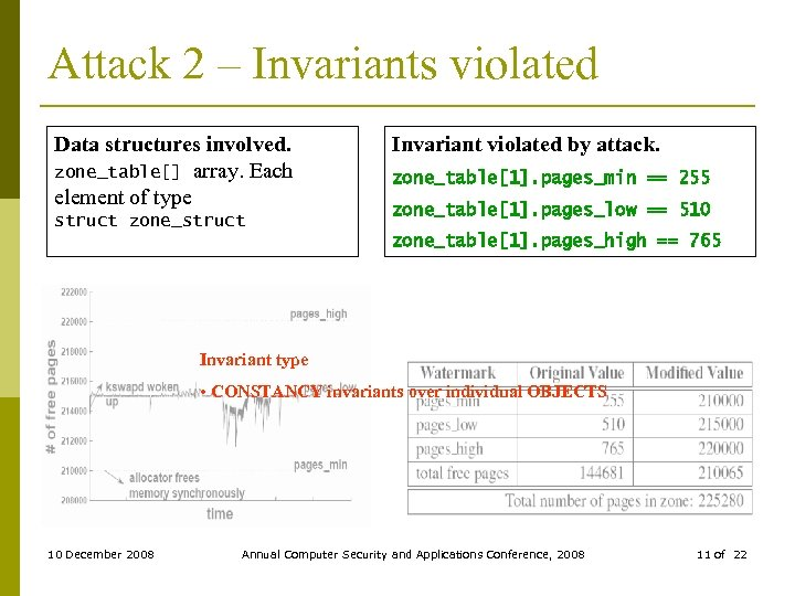 Attack 2 – Invariants violated Data structures involved. zone_table[] array. Each element of type