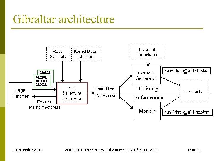 Gibraltar architecture Root Symbols Invariant Templates Kernel Data Definitions Invariant Generator 010101 010000 010101