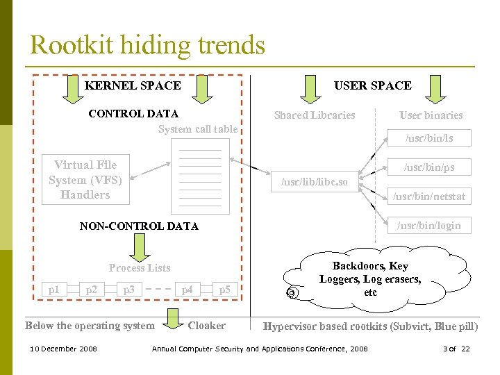 Rootkit hiding trends USER SPACE KERNEL SPACE CONTROL DATA System call table Virtual File