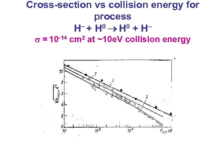 Cross-section vs collision energy for process H + H 0 + H = 10