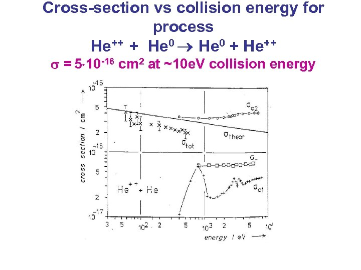 Cross-section vs collision energy for process He++ + He 0 + He++ = 5