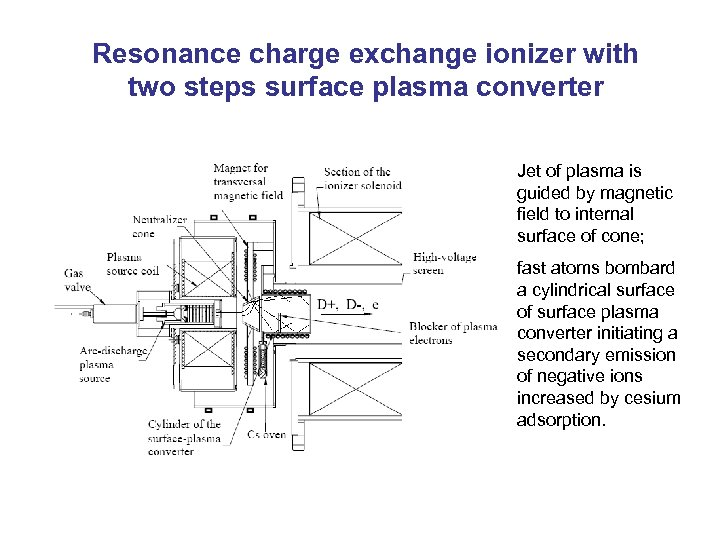 Resonance charge exchange ionizer with two steps surface plasma converter Jet of plasma is