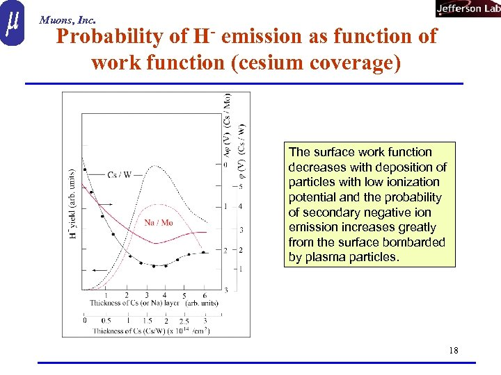 Muons, Inc. Probability of H- emission as function of work function (cesium coverage) The