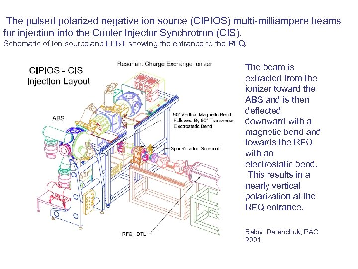 The pulsed polarized negative ion source (CIPIOS) multi-milliampere beams for injection into the Cooler