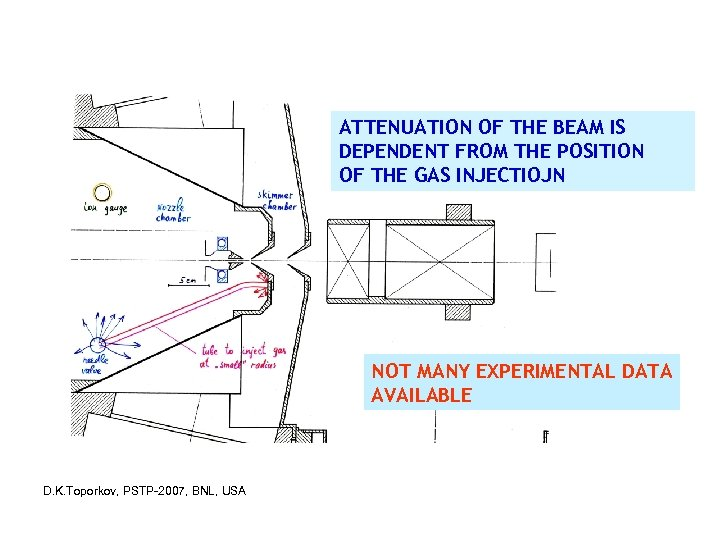 INJECTION OF BACKGROUND GAS AT DIFFERENT POSITION ATTENUATION OF THE BEAM IS DEPENDENT FROM