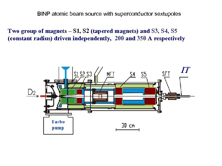 BINP Cryogenic Atomic Beam Source atomic beam source with superconductor sextupoles Two group of