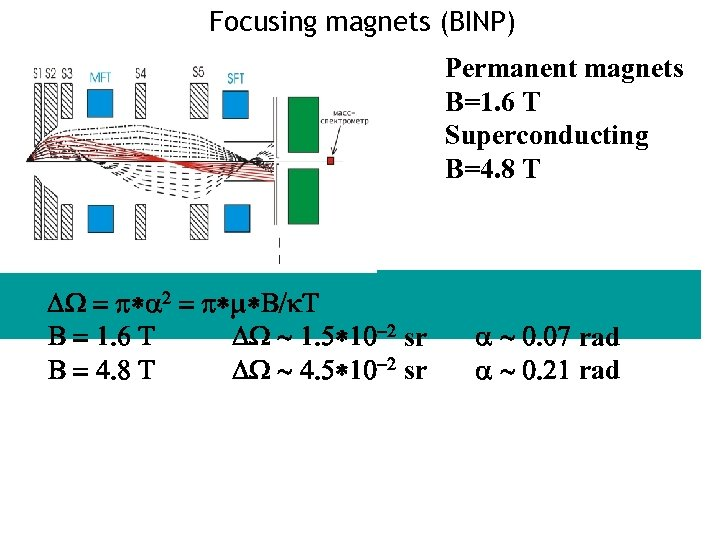 Focusing magnets (BINP) Permanent magnets B=1. 6 T Superconducting B=4. 8 T DW =