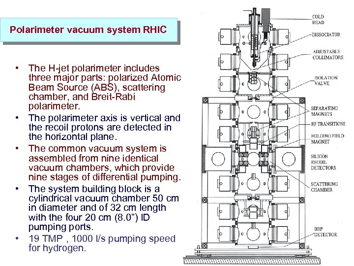 Polarimeter vacuum system RHIC • The H-jet polarimeter includes three major parts: polarized Atomic