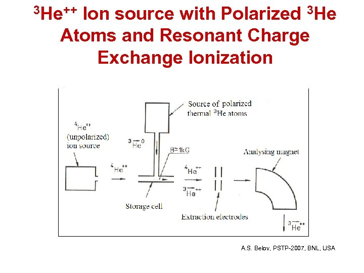 3 He++ Ion source with Polarized 3 He Atoms and Resonant Charge Exchange Ionization