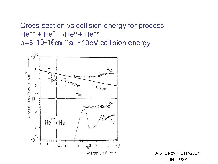 Cross-section vs collision energy for process He++ + He 0 →He 0 + He++