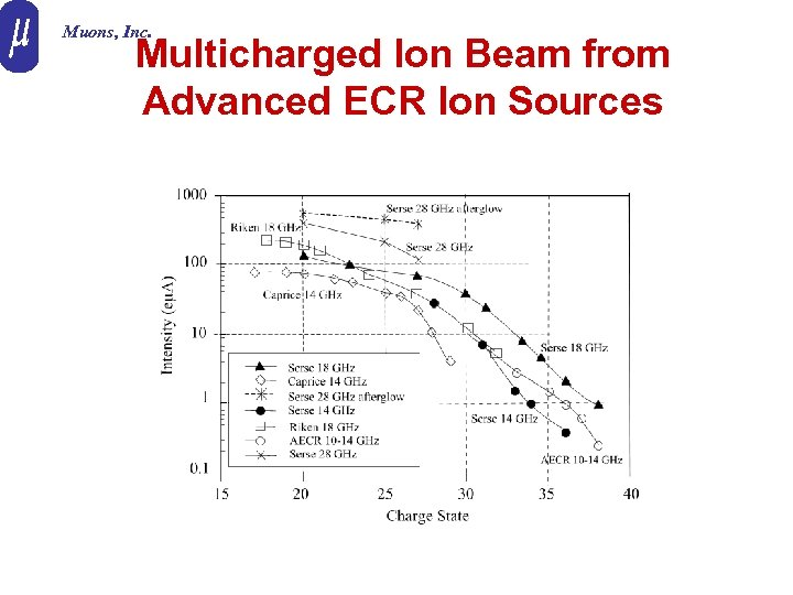 Muons, Inc. Multicharged Ion Beam from Advanced ECR Ion Sources
