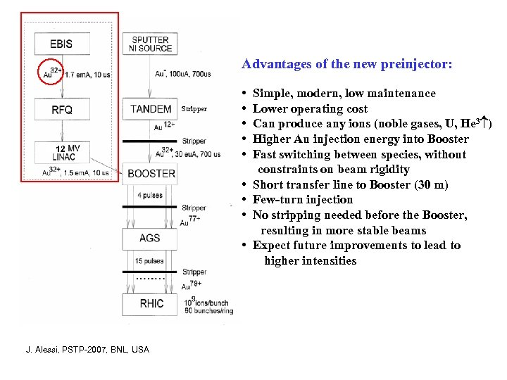 Advantages of the new preinjector: Stripper 12 • • • J. Alessi, PSTP-2007, BNL,
