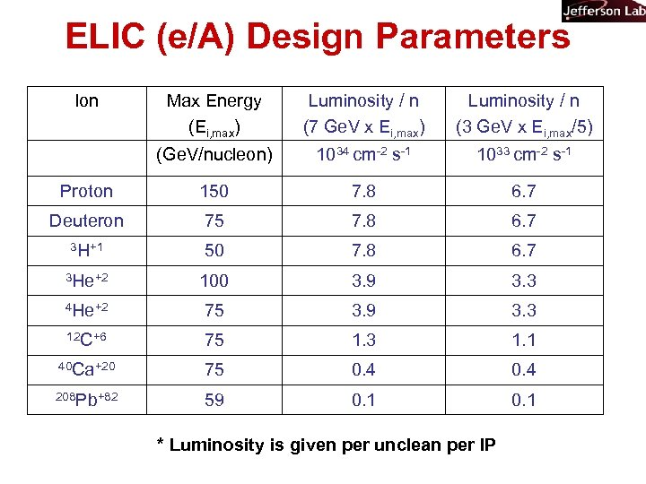 ELIC (e/A) Design Parameters Ion Max Energy (Ei, max) Luminosity / n (7 Ge.