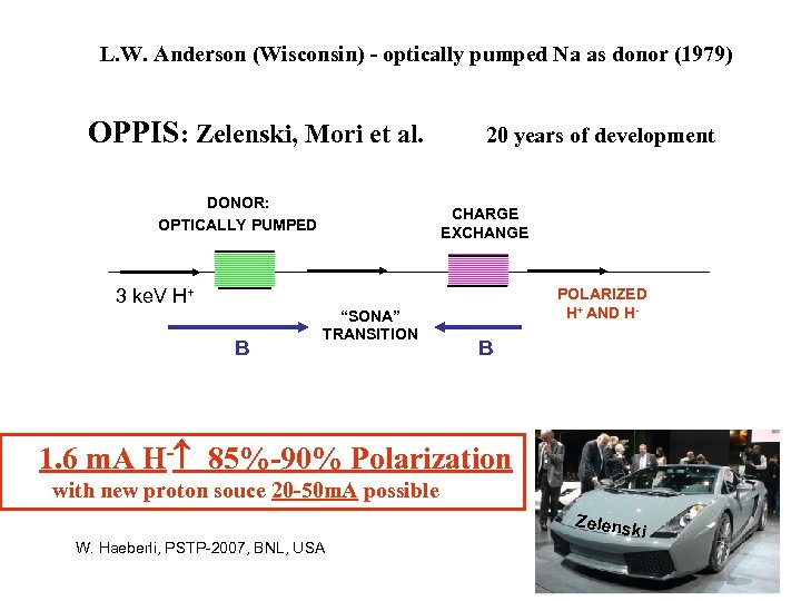 L. W. Anderson (Wisconsin) - optically pumped Na as donor (1979) OPPIS: Zelenski, Mori
