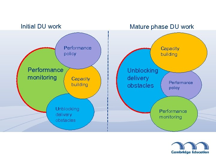 Initial DU work Mature phase DU work Performance policy Performance monitoring Capacity building Unblocking