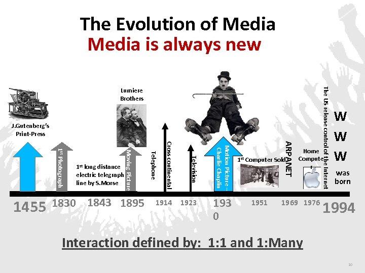 The Evolution of Media is always new J. Gutenberg's Print-Press 193 0 ARPANET 1923