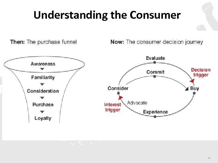 Understanding the Consumer 20