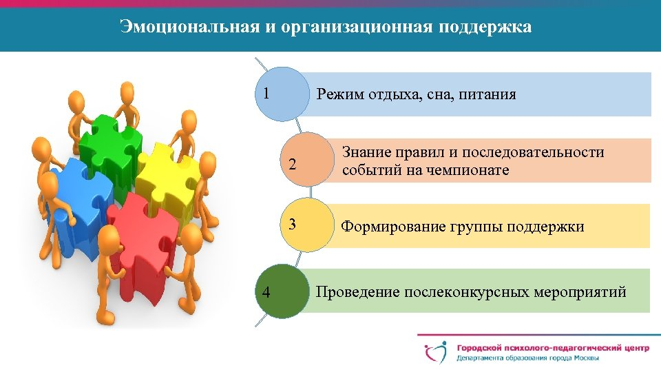 Эмоциональная и организационная поддержка 1 Режим отдыха, сна, питания 2 3 4 Знание правил