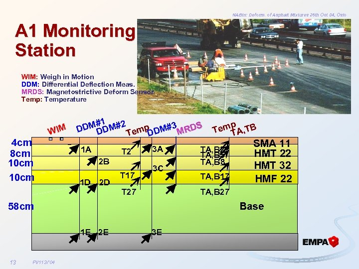 NABin: Deform. of Asphalt Mixtures 26 th Oct 04, Oslo A 1 Monitoring Station