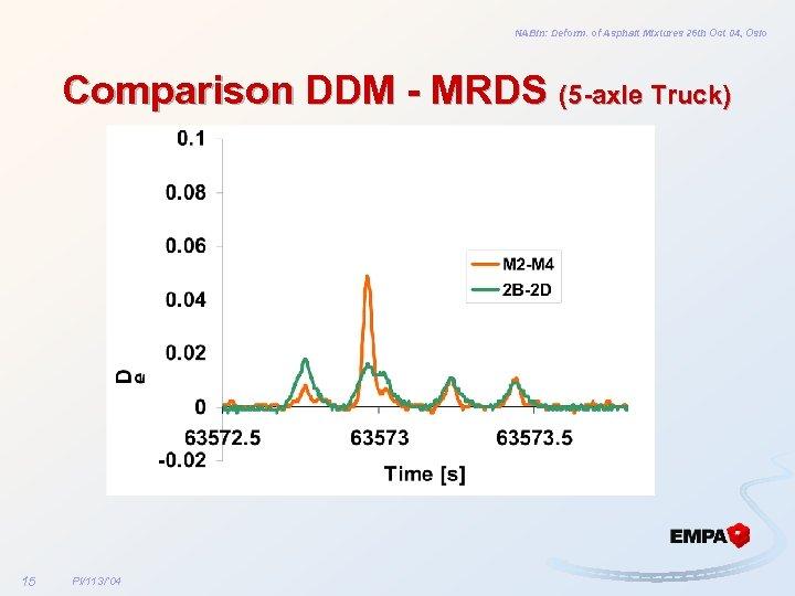 NABin: Deform. of Asphalt Mixtures 26 th Oct 04, Oslo Comparison DDM - MRDS