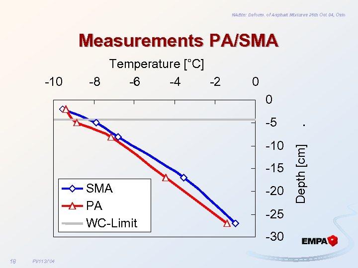 NABin: Deform. of Asphalt Mixtures 26 th Oct 04, Oslo Measurements PA/SMA -10 Temperature