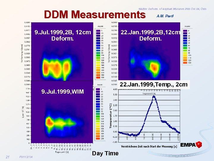 NABin: Deform. of Asphalt Mixtures 26 th Oct 04, Oslo DDM Measurements 9. Jul.