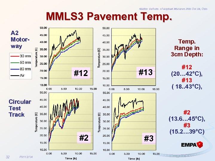 NABin: Deform. of Asphalt Mixtures 26 th Oct 04, Oslo MMLS 3 Pavement Temp.