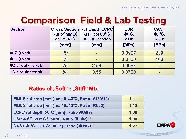 NABin: Deform. of Asphalt Mixtures 26 th Oct 04, Oslo Comparison Field & Lab