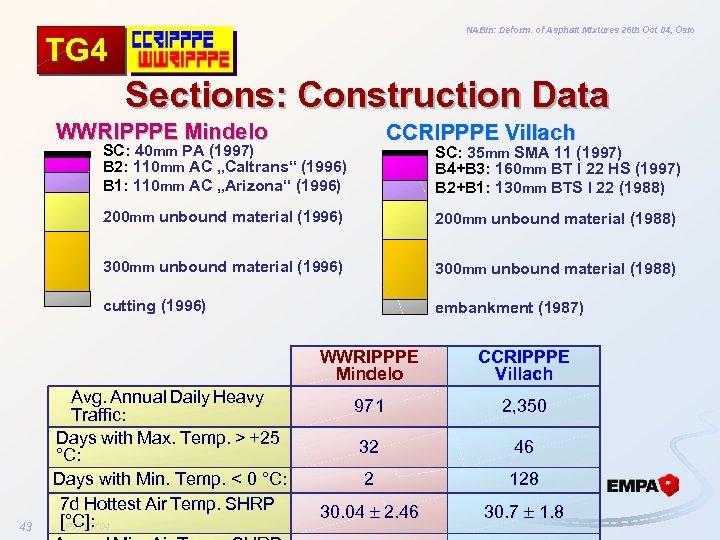 NABin: Deform. of Asphalt Mixtures 26 th Oct 04, Oslo TG 4 Sections: Construction
