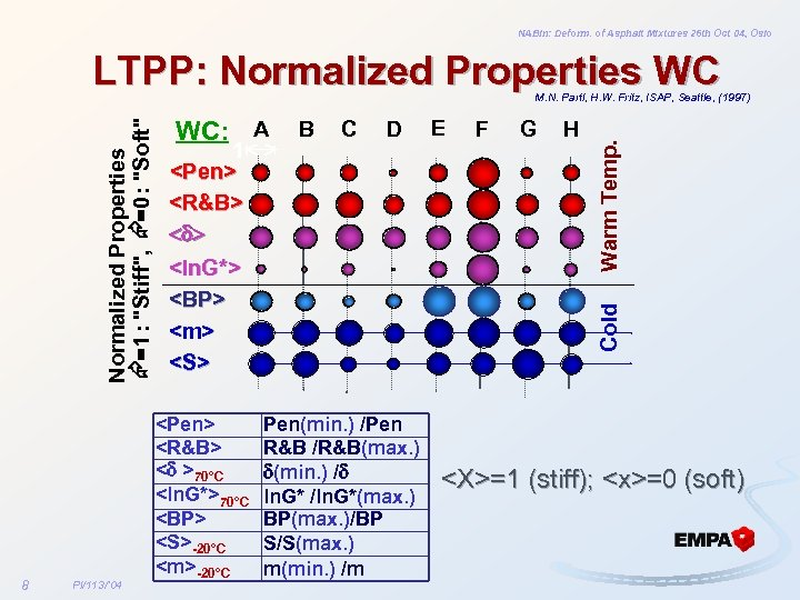 NABin: Deform. of Asphalt Mixtures 26 th Oct 04, Oslo LTPP: Normalized Properties WC