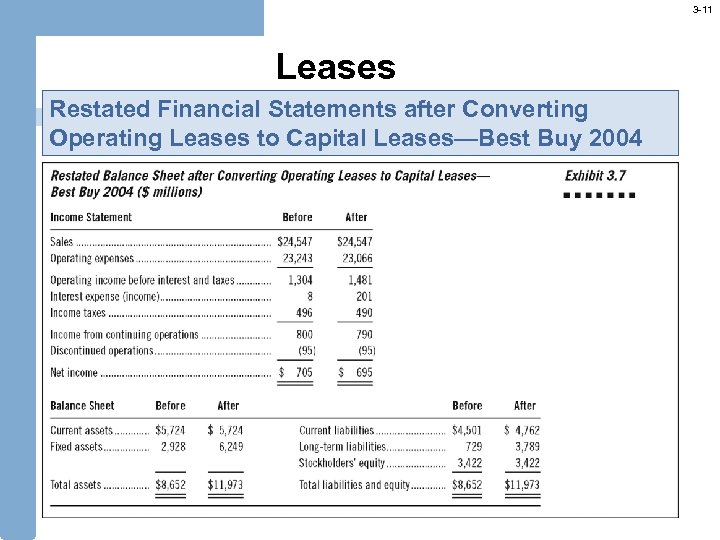 3 -11 Leases Restated Financial Statements after Converting Operating Leases to Capital Leases—Best Buy