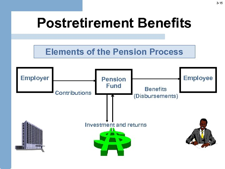 3 -15 Postretirement Benefits Elements of the Pension Process Employer Pension Fund Contributions Employee