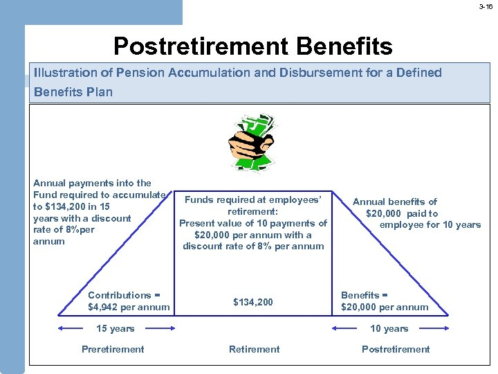 3 -16 Postretirement Benefits Illustration of Pension Accumulation and Disbursement for a Defined Benefits