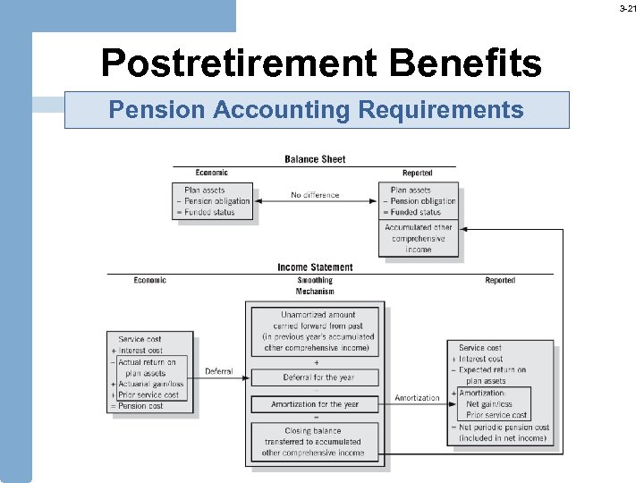 3 -21 Postretirement Benefits Pension Accounting Requirements