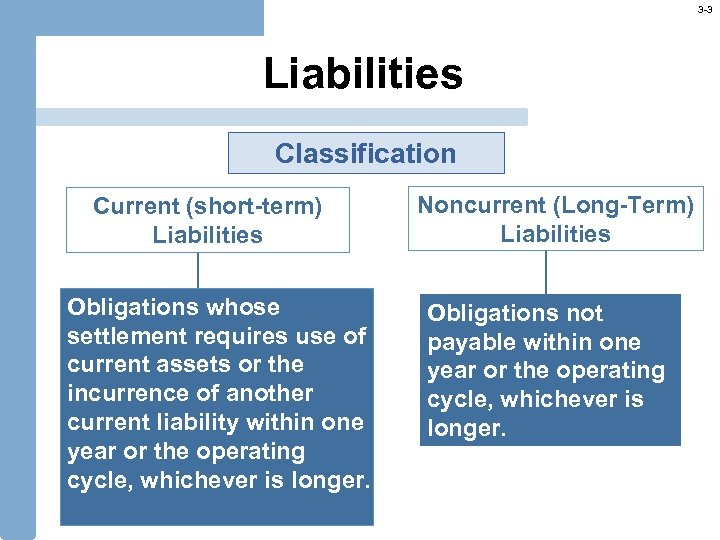 3 -3 Liabilities Classification Current (short-term) Liabilities Obligations whose settlement requires use of current