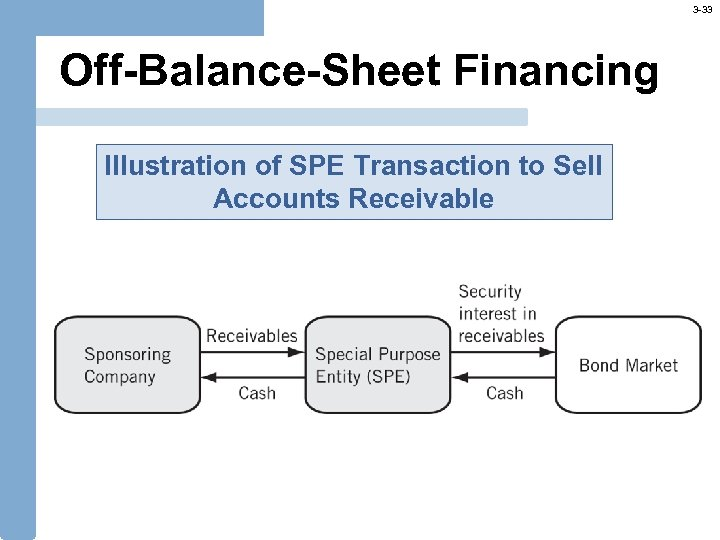 3 -33 Off-Balance-Sheet Financing Illustration of SPE Transaction to Sell Accounts Receivable