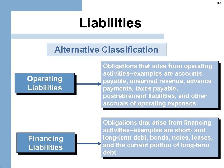 3 -4 Liabilities Alternative Classification Operating Liabilities Financing Liabilities Obligations that arise from operating