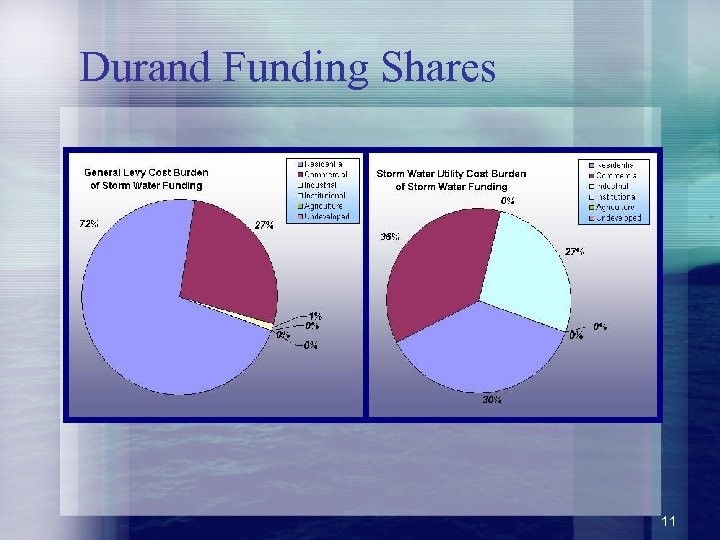 Durand Funding Shares 11