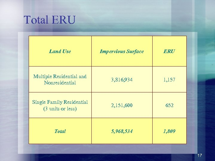 Total ERU Land Use Impervious Surface ERU Multiple Residential and Nonresidential 3, 816, 934