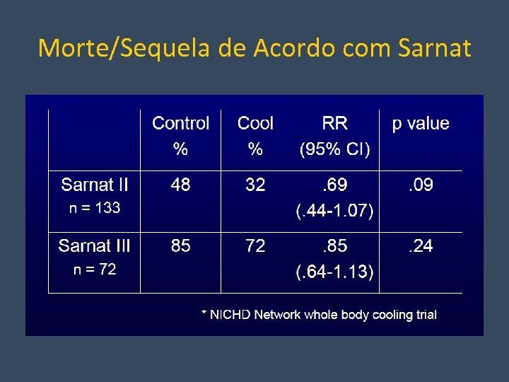 Morte/Sequela de Acordo com Sarnat