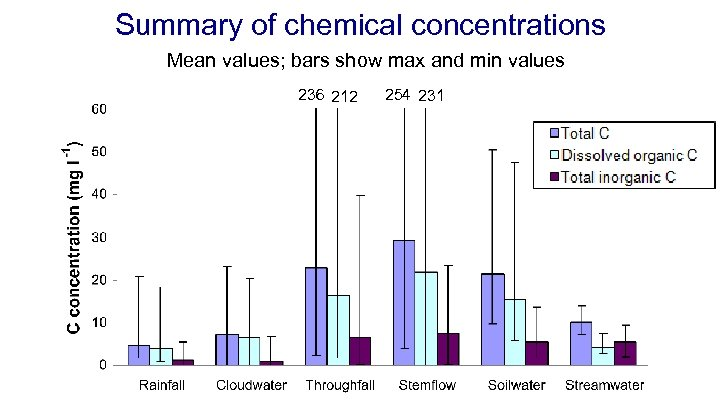 Summary of chemical concentrations Mean values; bars show max and min values 236 212