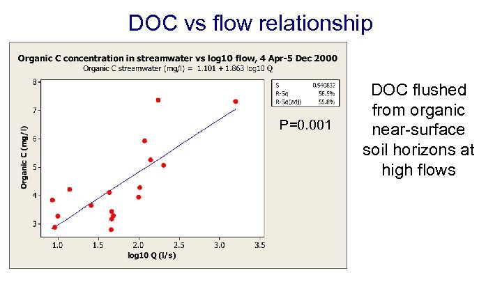 DOC vs flow relationship P=0. 001 DOC flushed from organic near-surface soil horizons at
