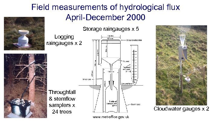 Field measurements of hydrological flux April-December 2000 Storage raingauges x 5 Logging raingauges x