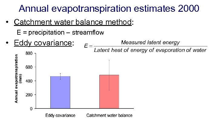 Annual evapotranspiration estimates 2000 • Catchment water balance method: E = precipitation – streamflow