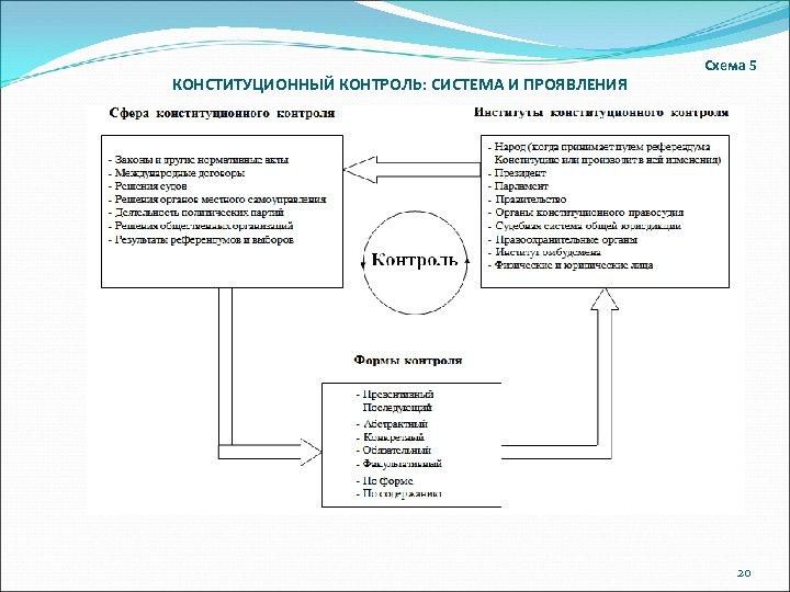 КОНСТИТУЦИОННЫЙ КОНТРОЛЬ: СИСТЕМА И ПРОЯВЛЕНИЯ Схема 5 20