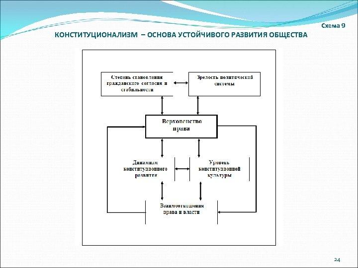 Схема 9 КОНСТИТУЦИОНАЛИЗМ – ОСНОВА УСТОЙЧИВОГО РАЗВИТИЯ ОБЩЕСТВА 24