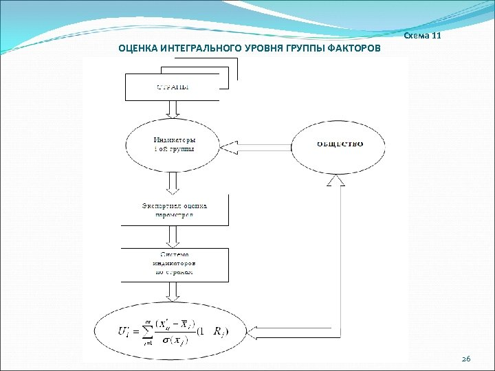 Схема 11 ОЦЕНКА ИНТЕГРАЛЬНОГО УРОВНЯ ГРУППЫ ФАКТОРОВ 26